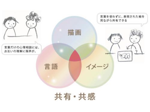 【通信】アートセラピー・メンタルケア相談士風景3