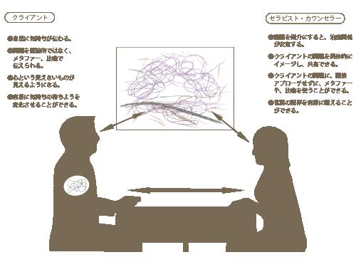 アートセラピストが提案する すぐに使える「カウンセリング技法講座」風景